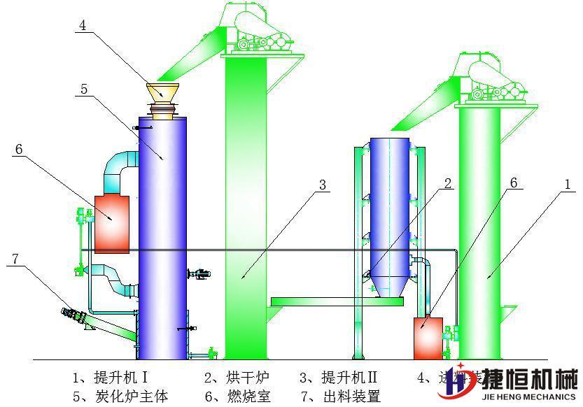 立式炭化机结构工艺流程图